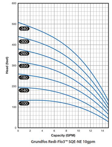 1Grundfos Redi Flo 3 10 GPM Pump Chart