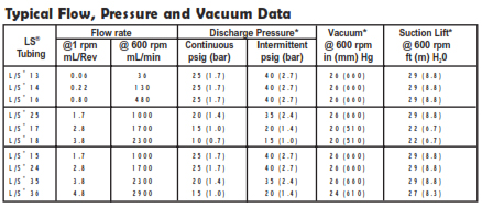Proactive Pump Head Flow, Pressure, and Vacuum Chart